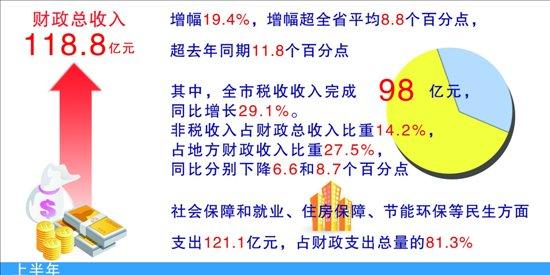 浙江余姚_余姚太平洋大酒店_余姚2012财政收入